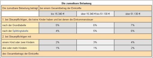 Außergewöhnliche Belastung - Steuerberater Tönnemann